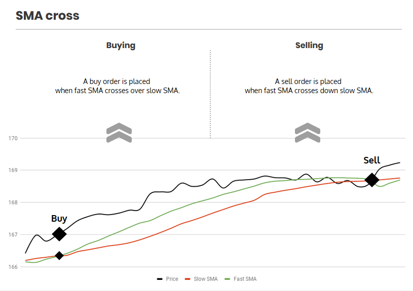 SMA cross strategy graph