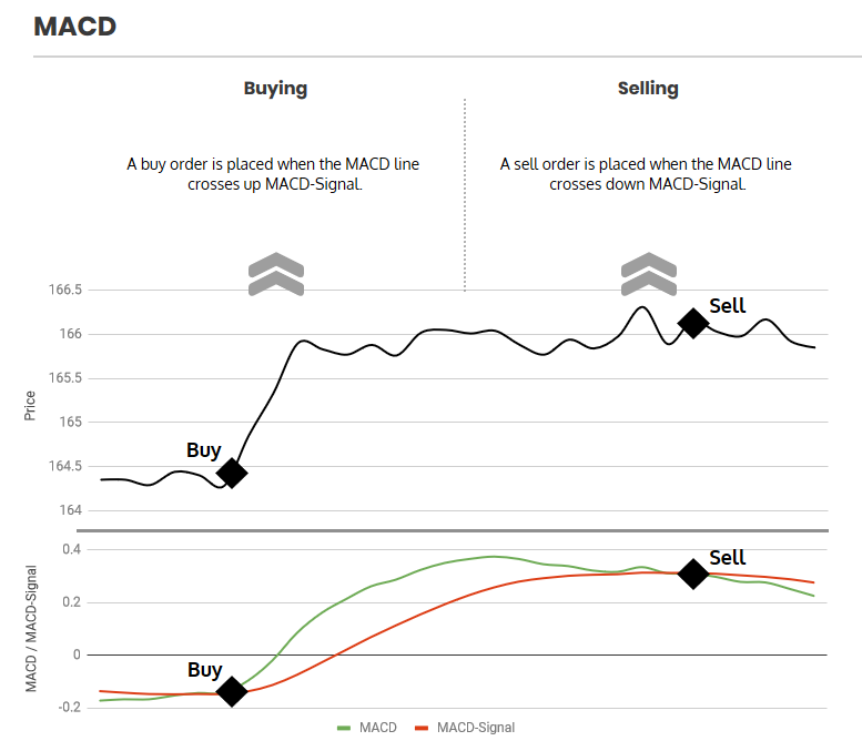 MACD strategy graph