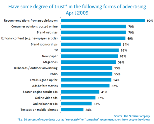 Nielsen Trust in Advertising