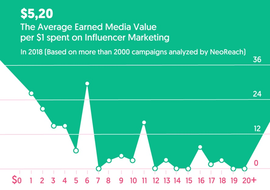 Value of Influencer Marketing
