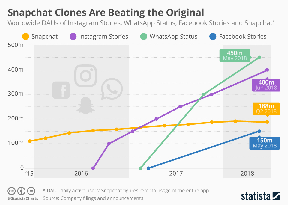 Instagram-Stories-Growth-Vs-Snapchat-Whatsapp-and-facebook