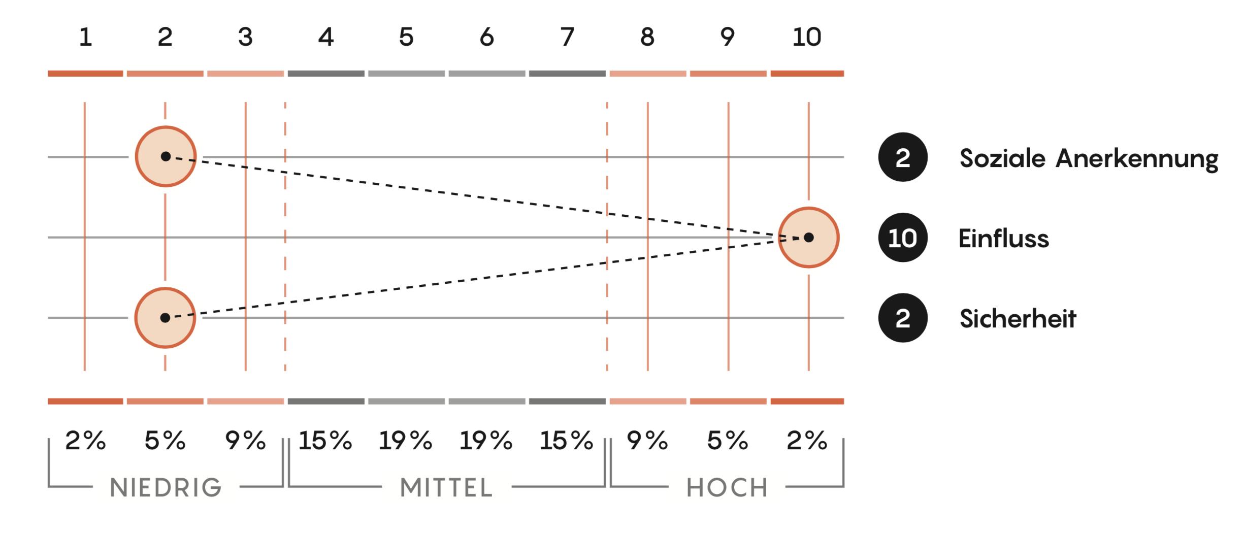 ID37-persoenlichkeitsprofil-einsatz-bei-veraenderungsprozessen