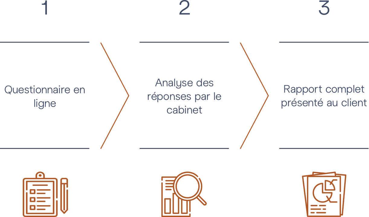 Audit Expérience client M&BD © - Diagram Steps 1