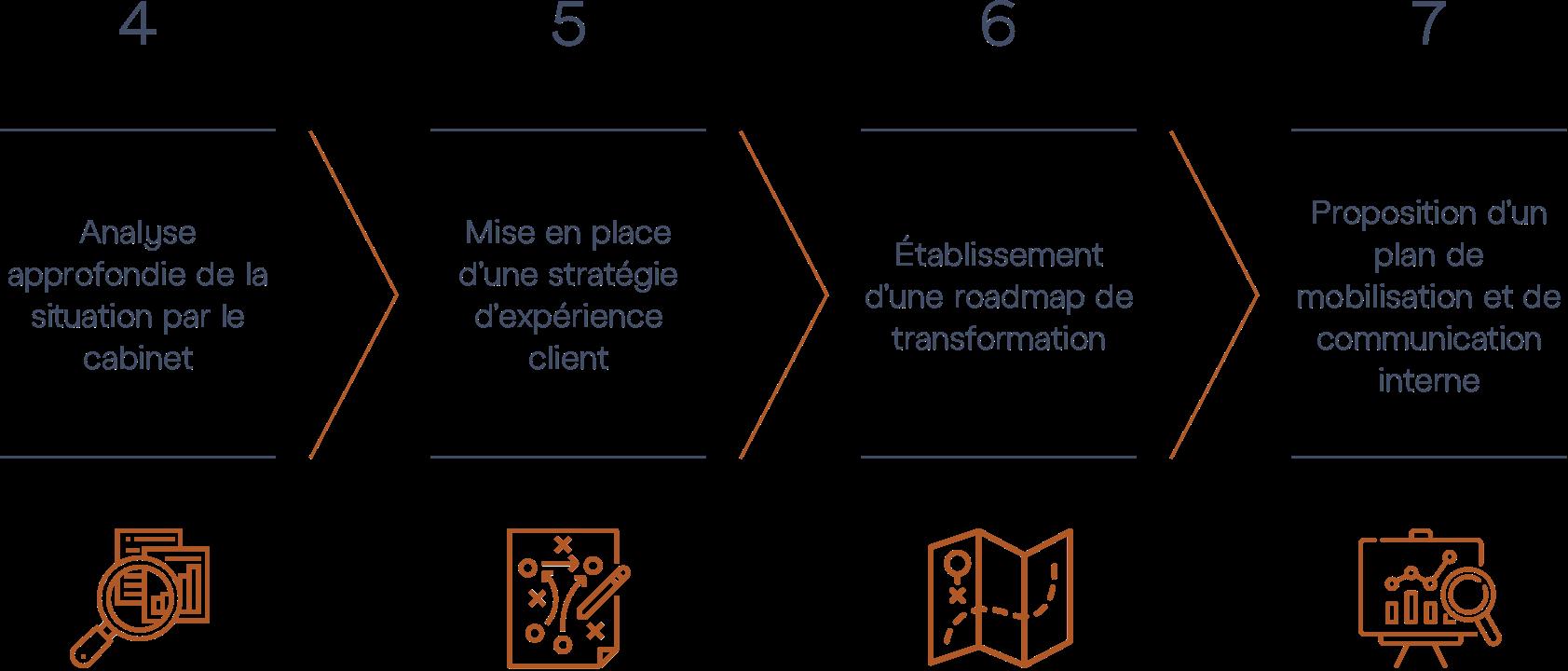 Audit Expérience client M&BD © - Diagram Steps 2