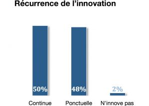 Rcurrence_de_linnovation_MBD_Consulting.jpg