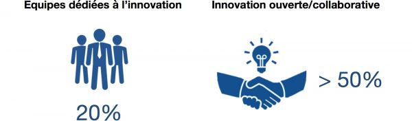 Equipes_ddies__Open_Innovation_et_innovation_ouverte_MBD_Consulting.jpg