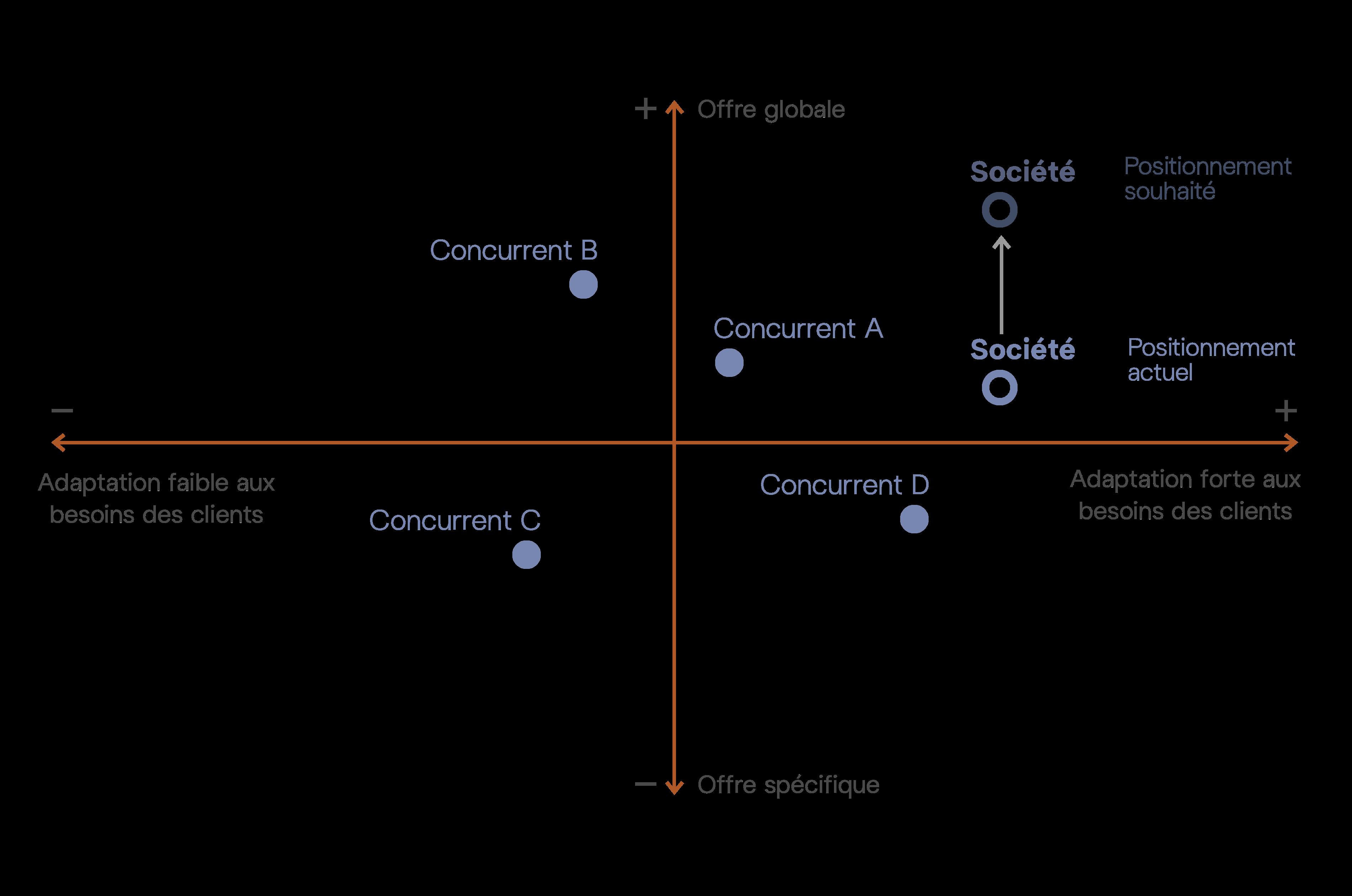 Carte perceptuelle: Définir une stratégie de positionnement