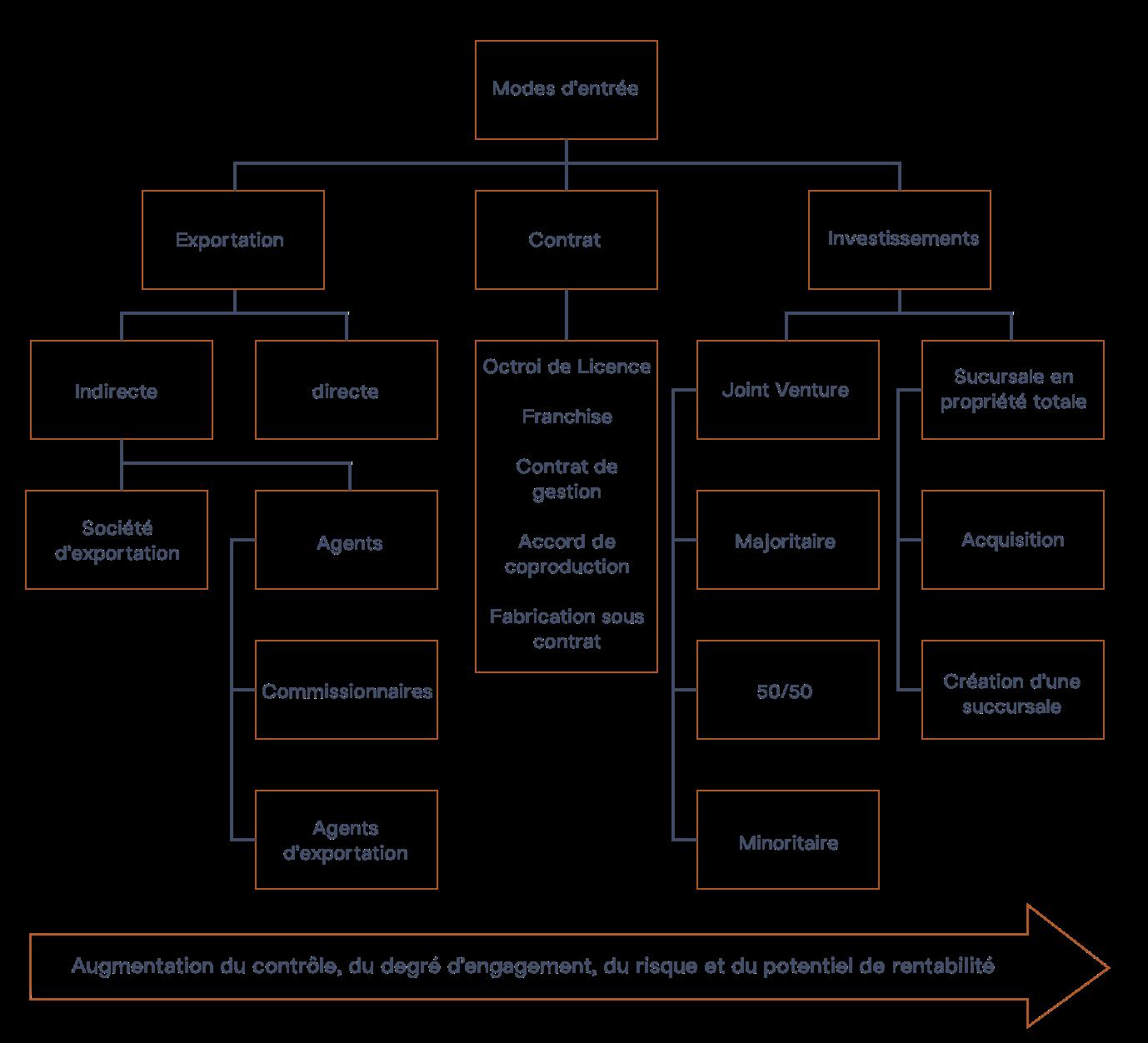 Choisir un mode d'entrée: Exportation, contrat, investissement
