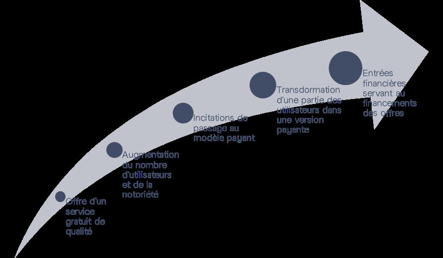 Les 6 étapes de la construction d'un modèle Freemium