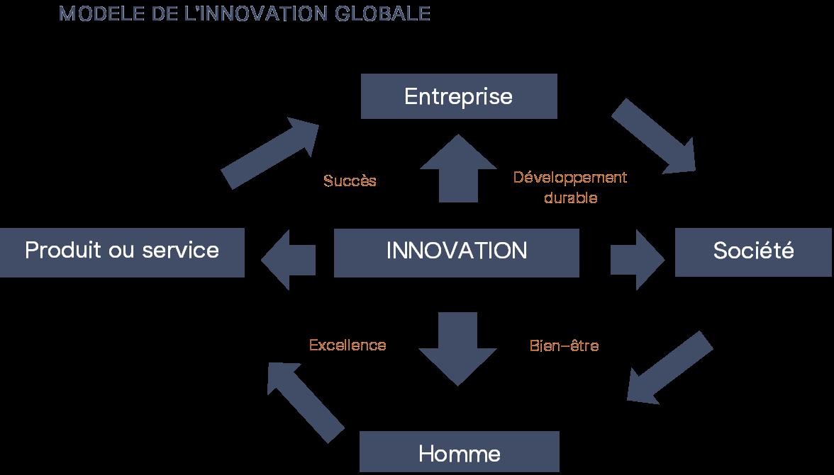 Modèle de l'innovation globale
