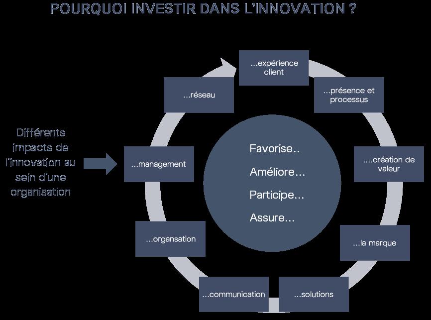 Pourquoi investir dans l'innovation ?