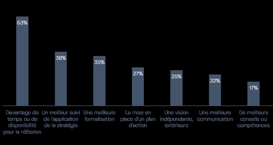 Actions pouvant améliorer la stratégie d'entreprise
