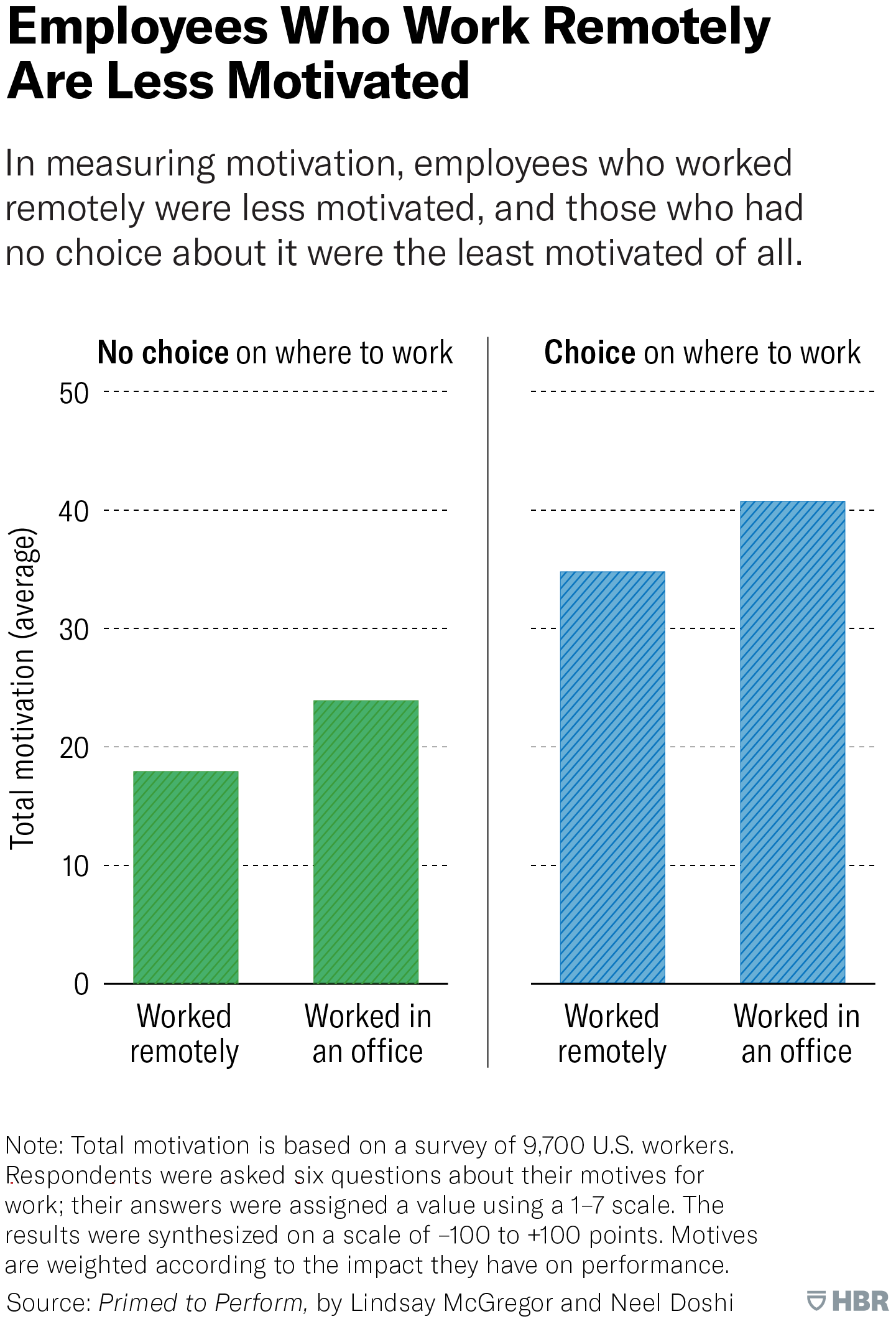 Harvard Business Review - Remote Work Motivation Level