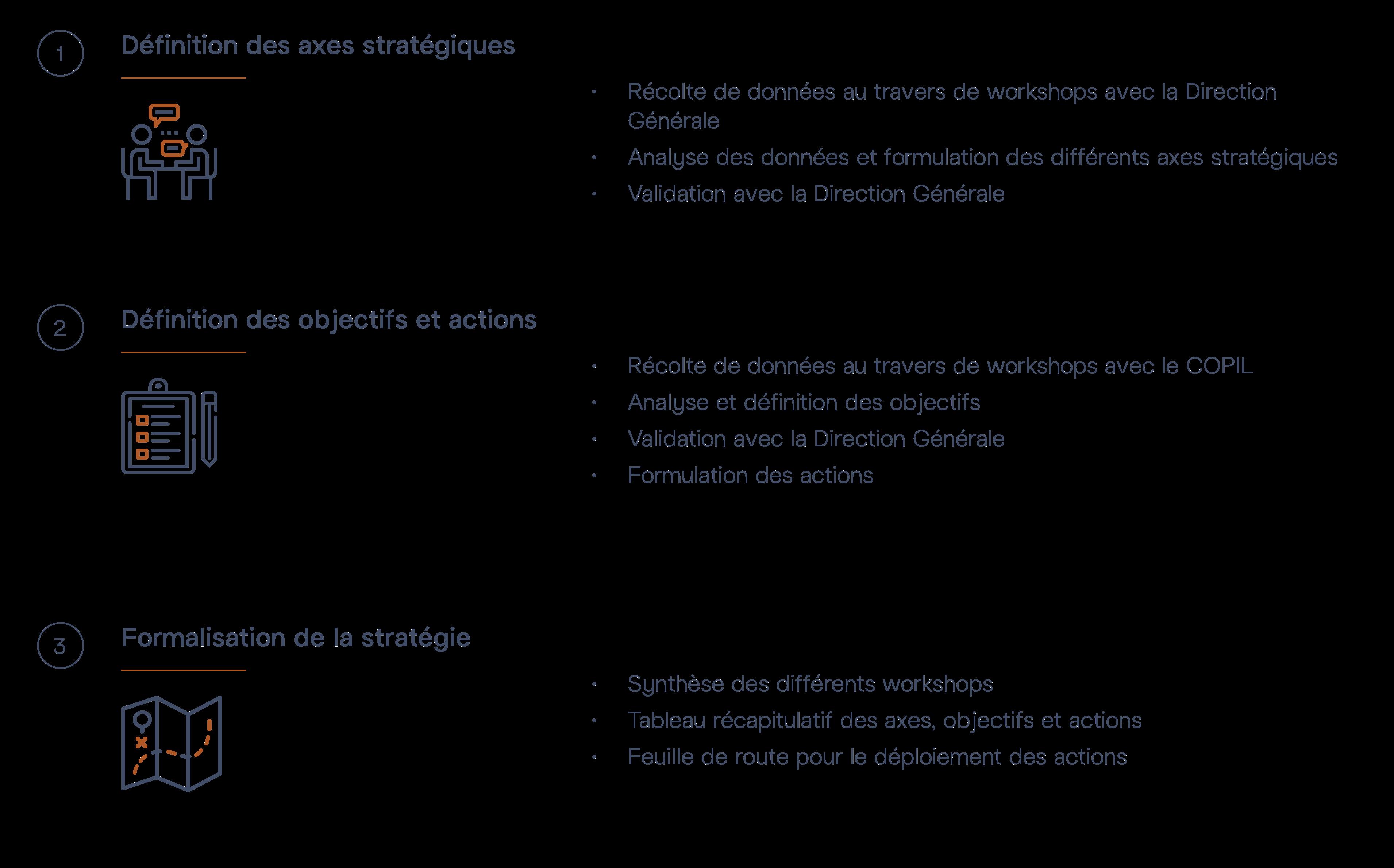 Méthodologie formalisation stratégie d'entreprise