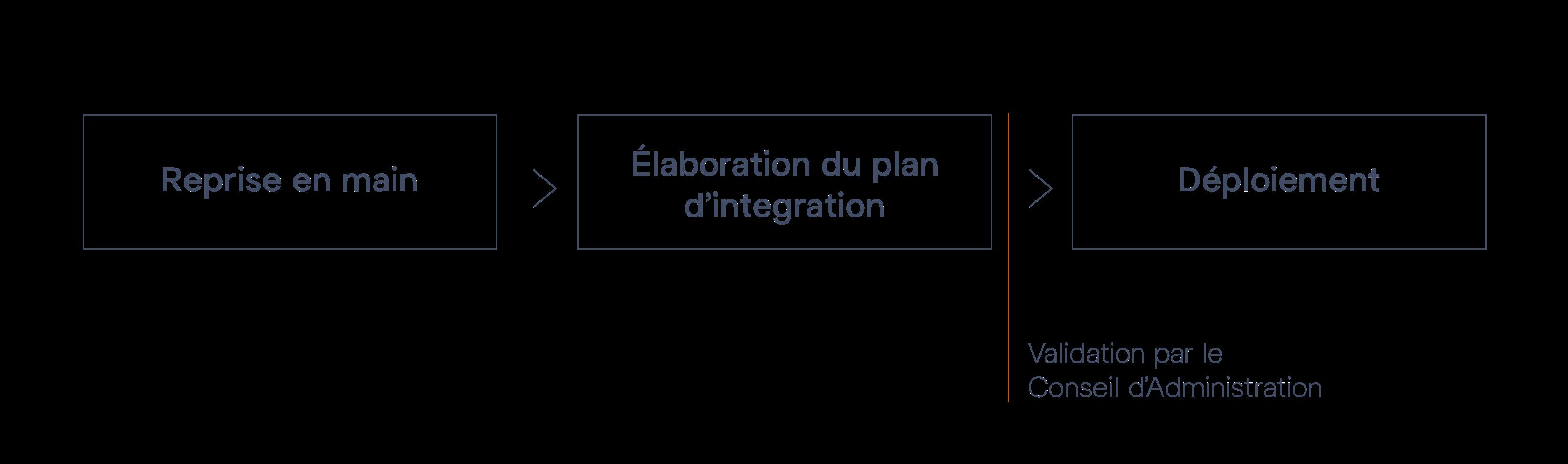 Schéma des 3 phases de la mission