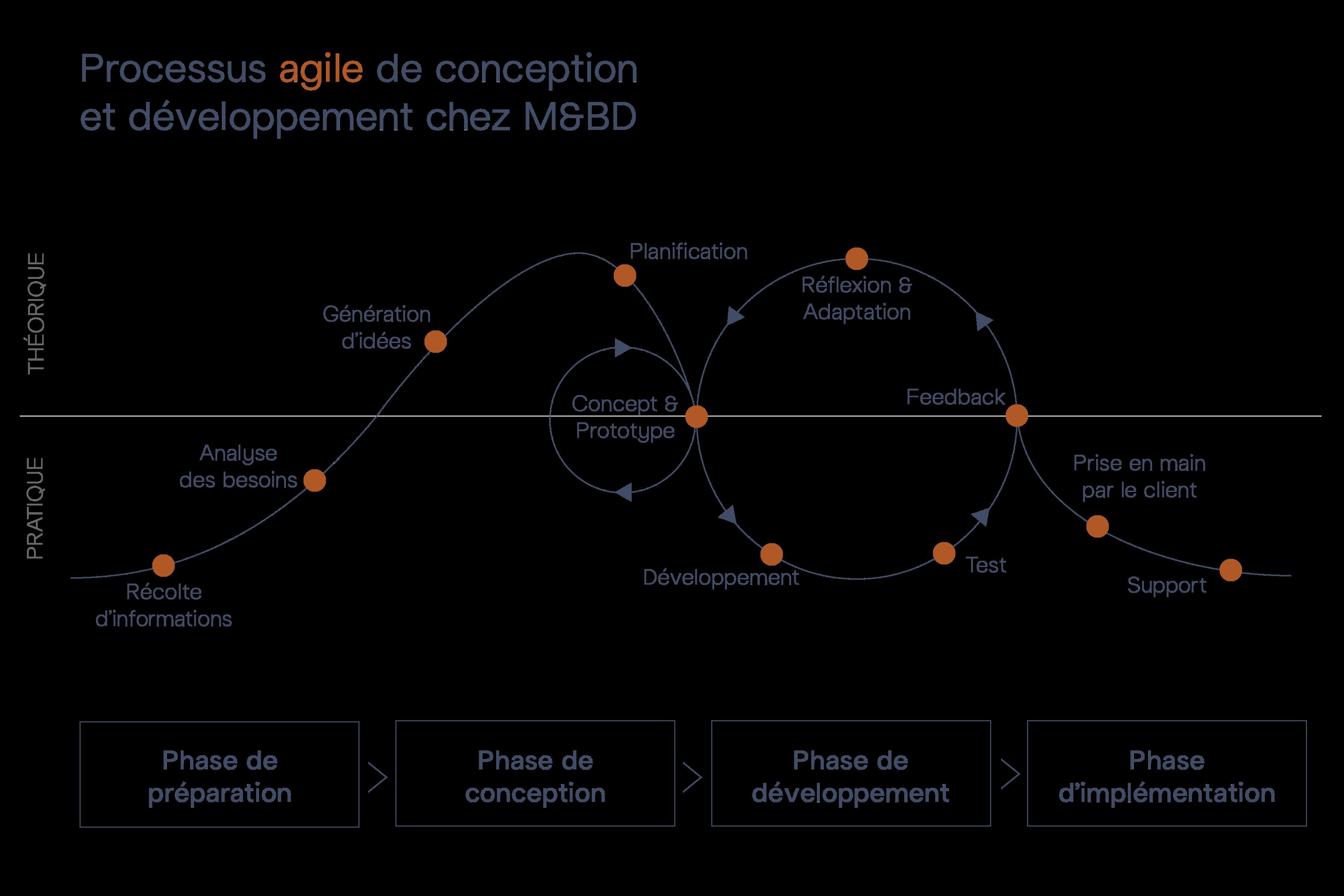Processus agile de conception et développement chez M&BD
