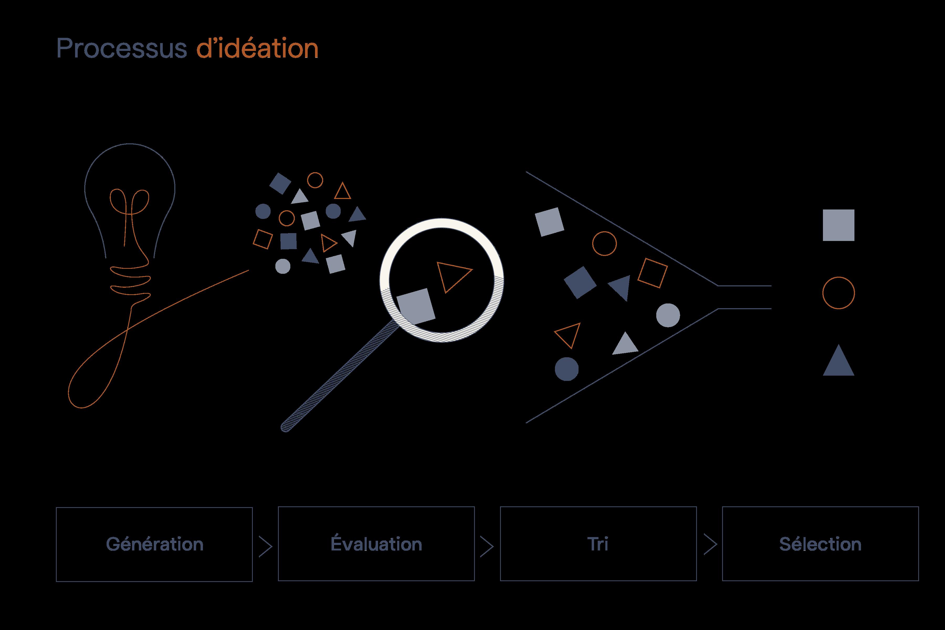 processus idéation - transformer une idée en innovation