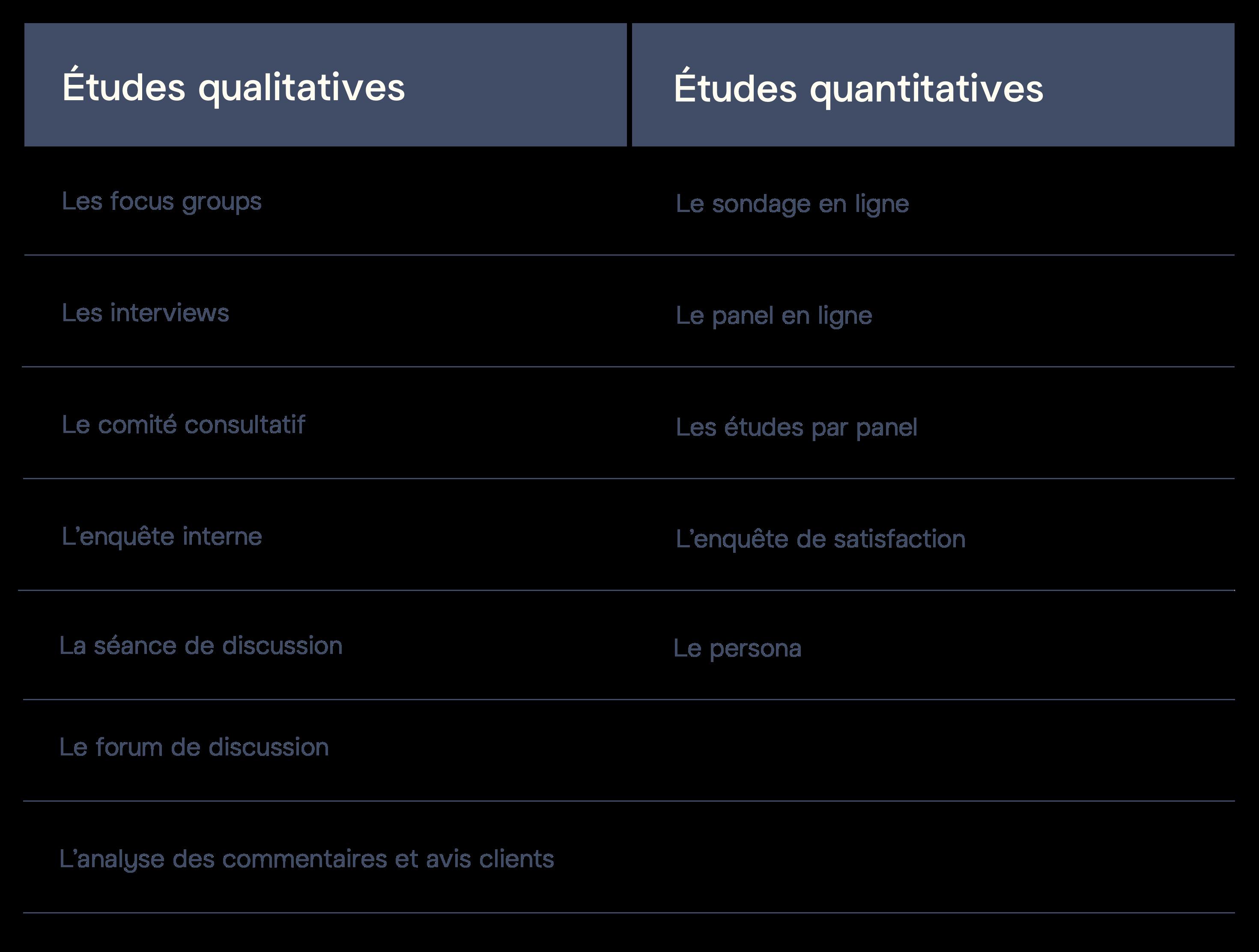 Outils qualtitatifs et outils quantitatifs