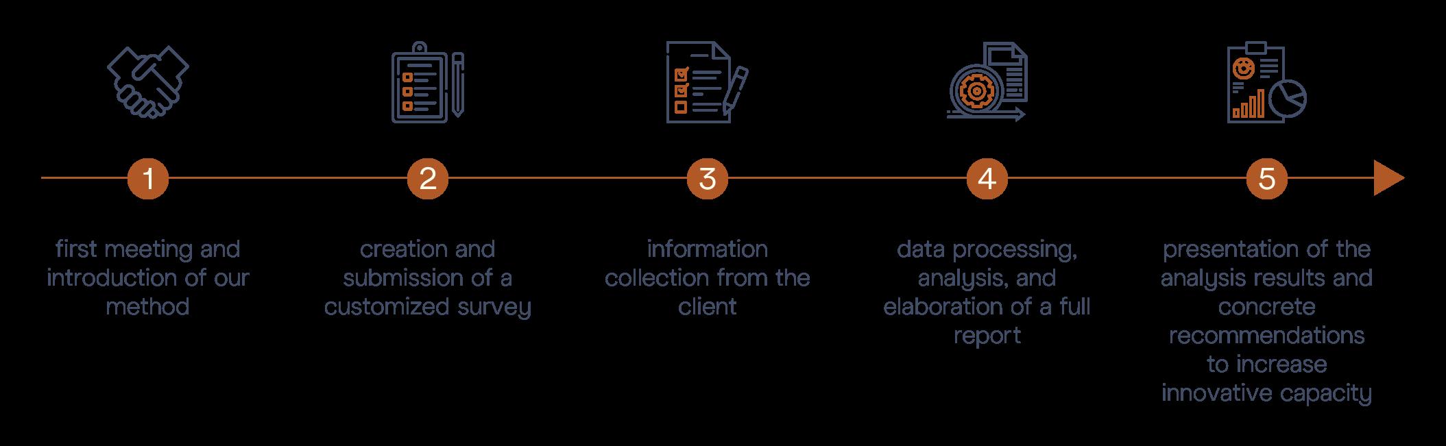 M&BD © Innovation Audit - Diagram steps