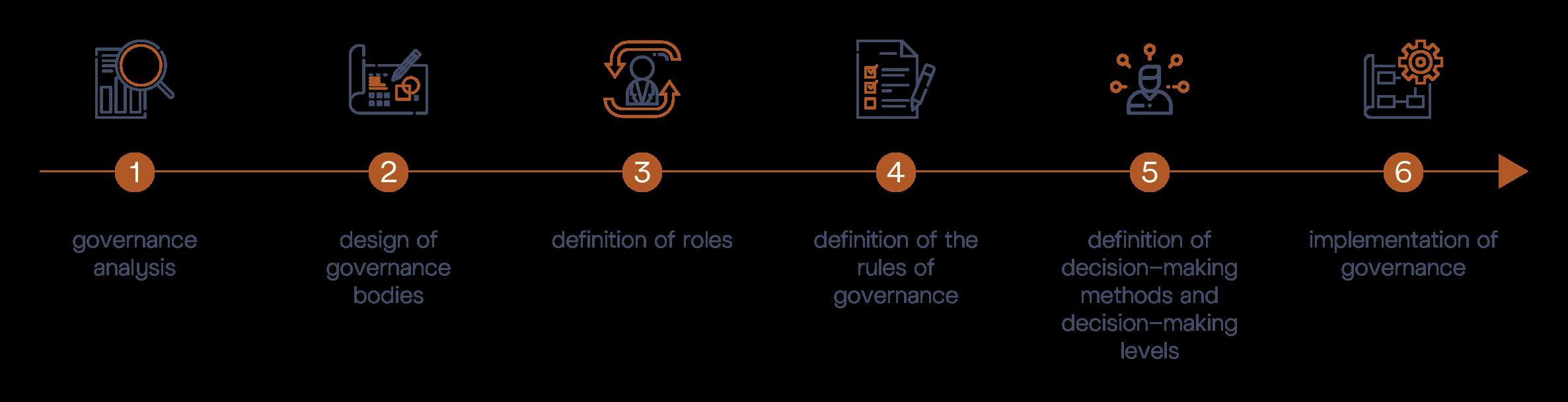 M&BD © Governance Audit - Diagram Steps