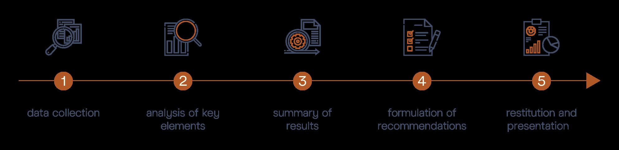 M&BD © Digital Audit - Diagram Steps
