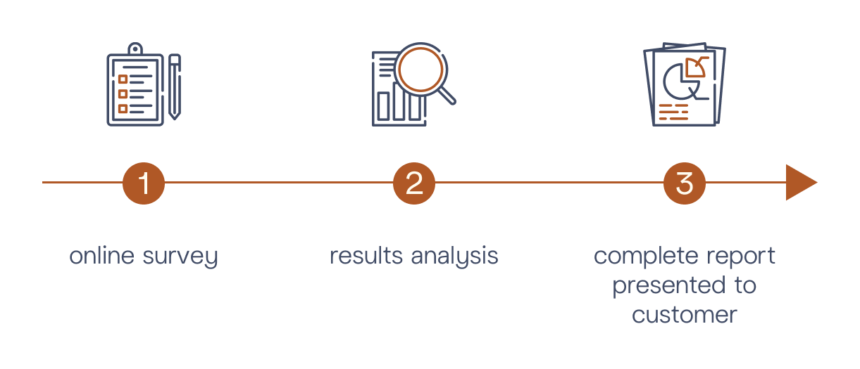 M&BD © Customer Experience Audit - Diagram Steps 1
