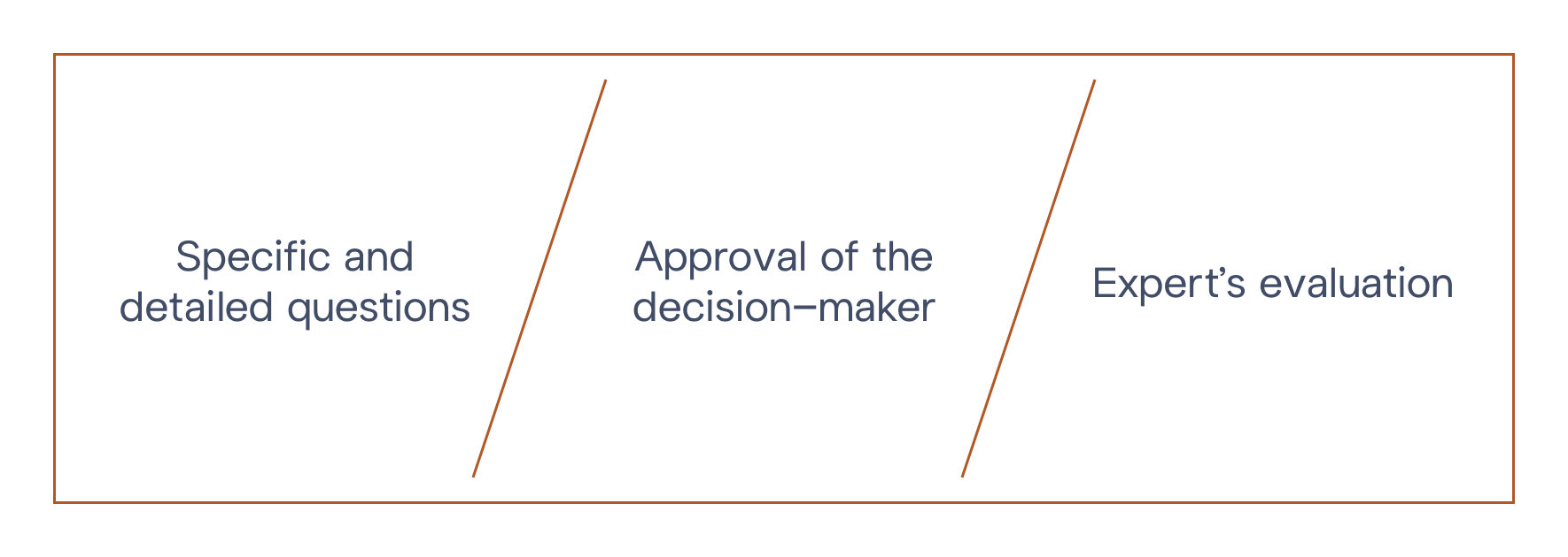 M&BD © Business Development Audit - Diagram Steps