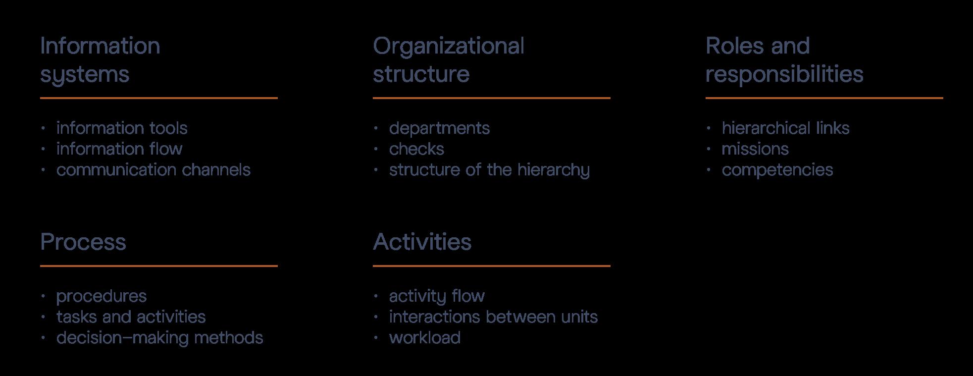 Audit Organisation M&BD © - Diagram Aspects