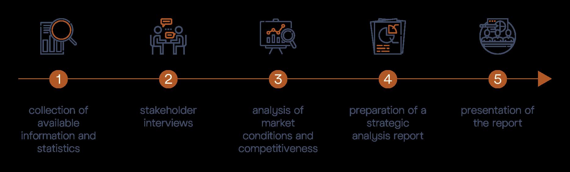 M&BD © Strategy Audit - Diagram Steps