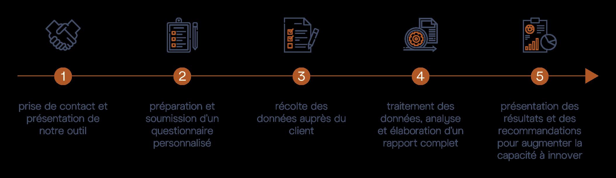 Audit Innovation M&BD © - Diagram steps
