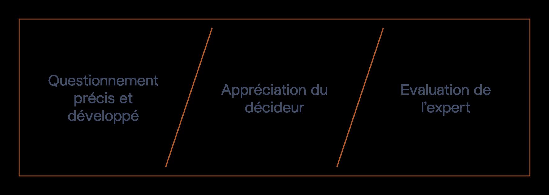 Audit Développement des affaires M&BD © - Diagram Steps
