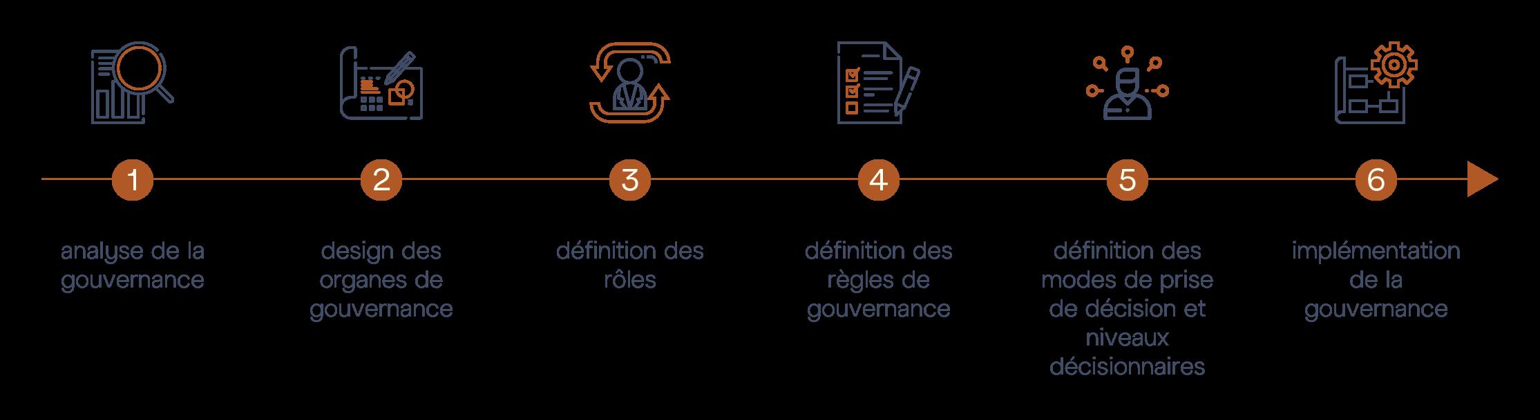 Audit Gouvernance M&BD © - Diagram Steps