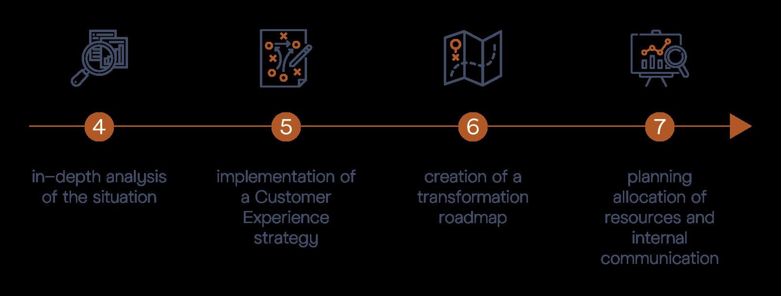 M&BD © Customer Experience Audit - Diagram Steps 2
