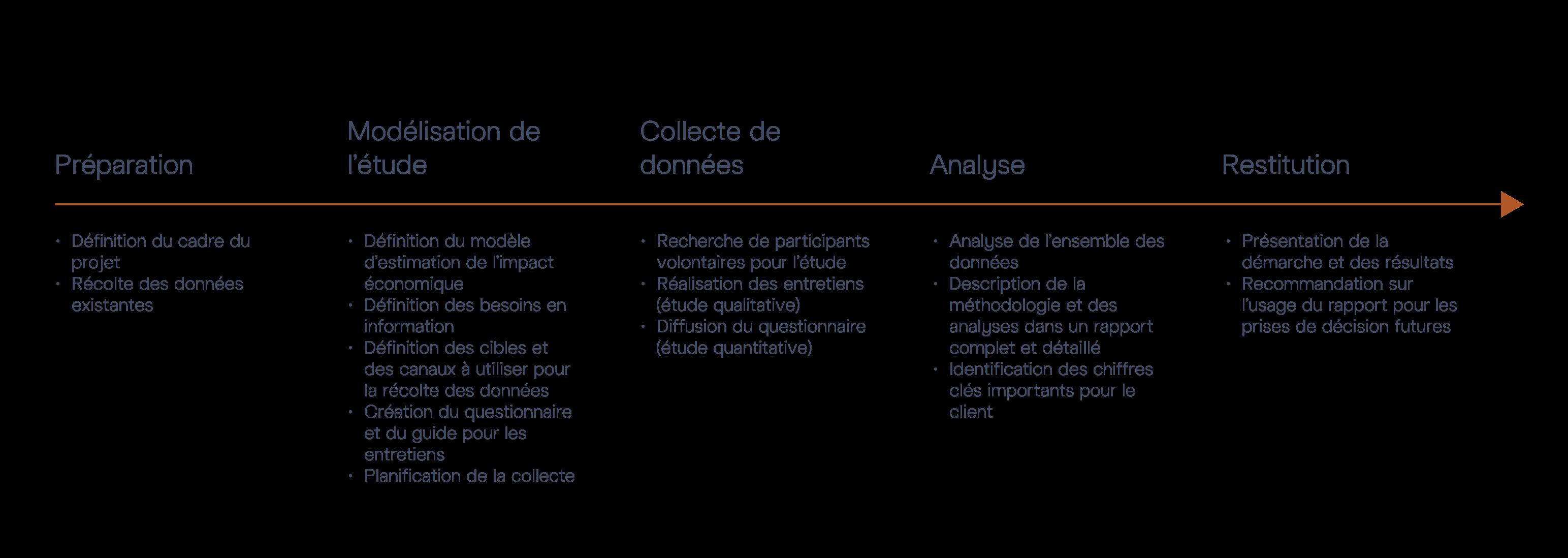 Processus d'étude de l'impact économique d'un environnement