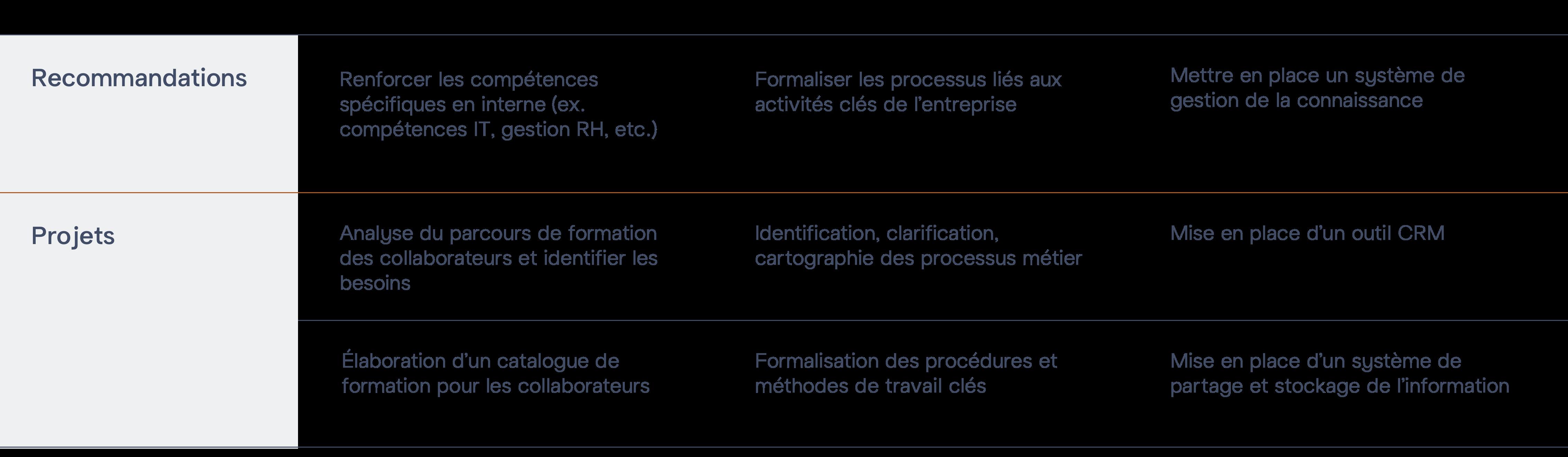 Exemples de recommandations et des projets