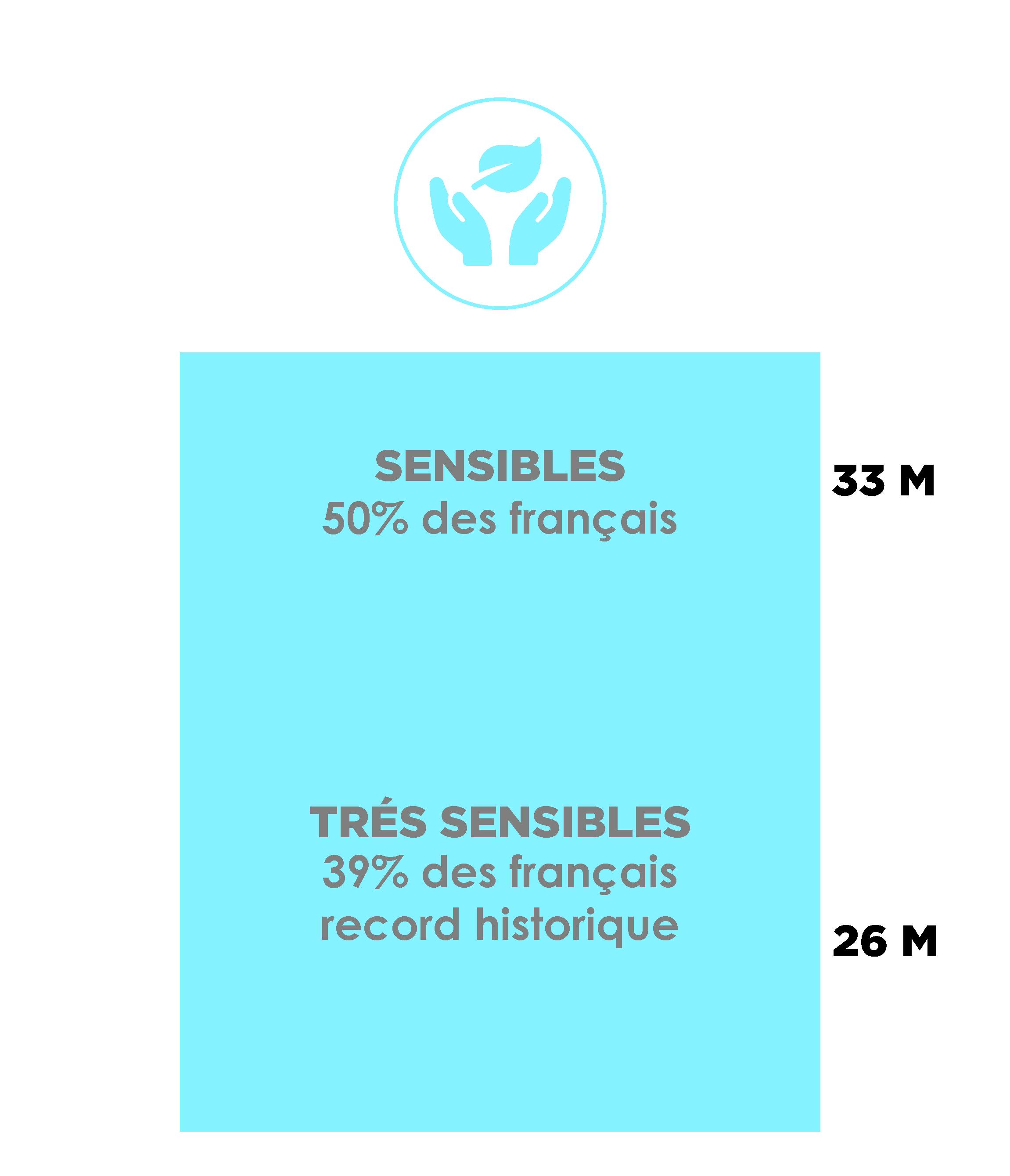chiffres environnement