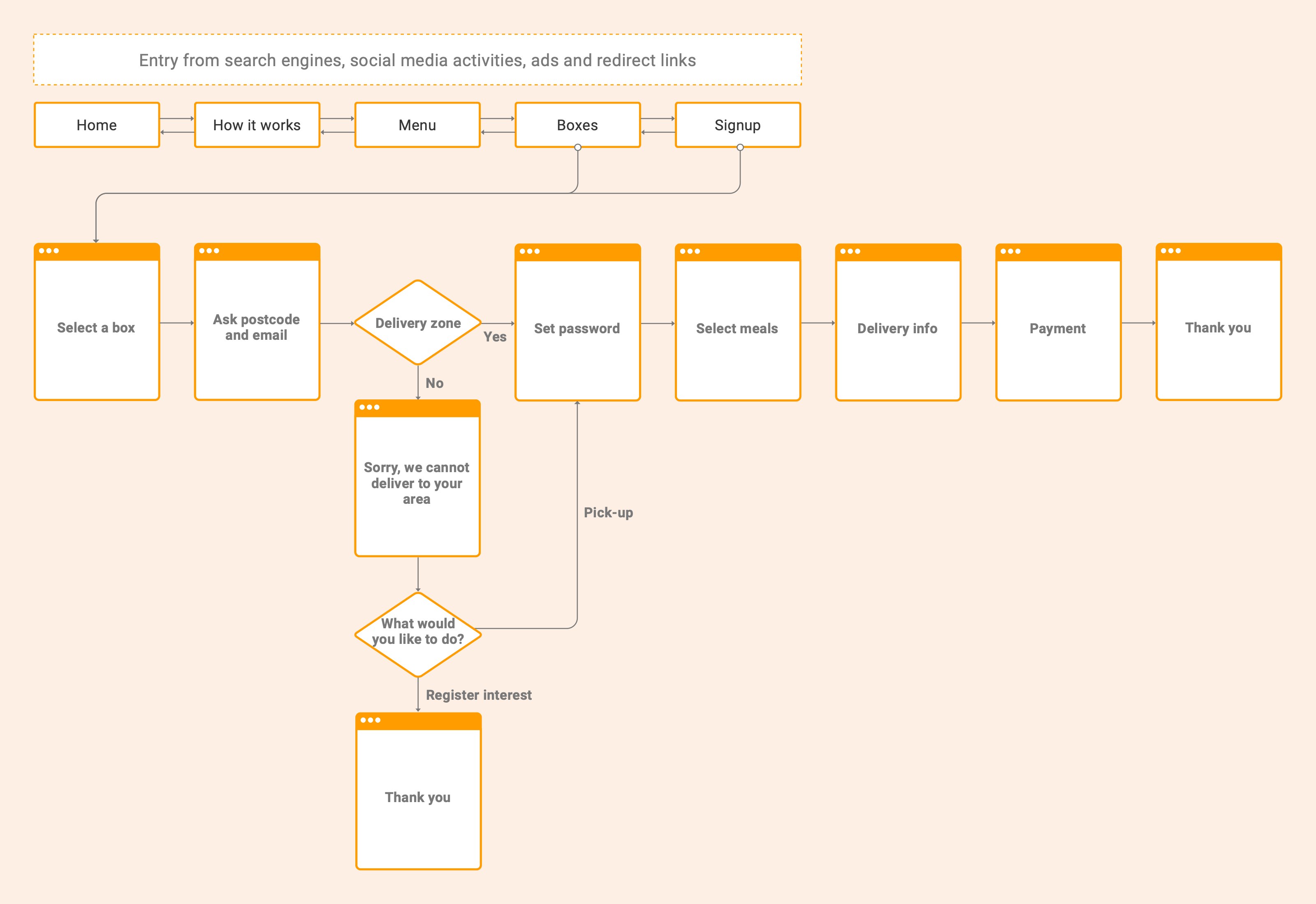 Proposed subscription flow