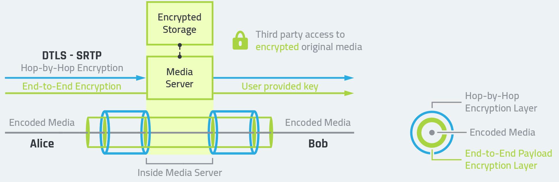 End-to-End Media Encryption