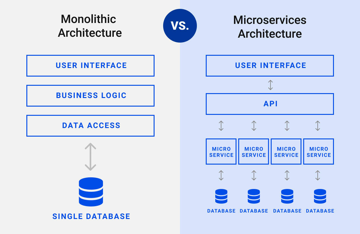 Microservices Architecture - Monolithic vs. Microservices