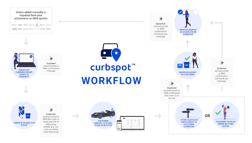 curbspot workflow infographics