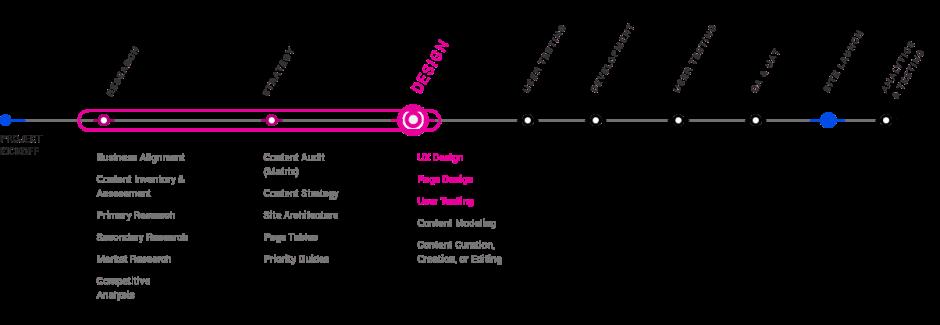 UI Design Process Chart
