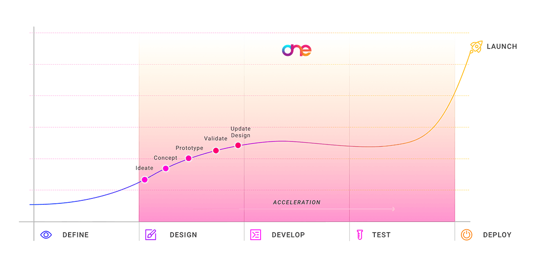 design system graph