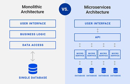 Microservices Architecture - Monolithic vs. Microservices