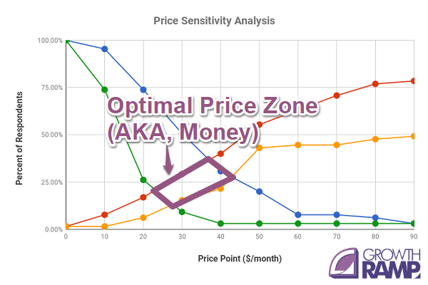 How does Growth Ramp do a pricing study to help you get 1,000 customers in a year?