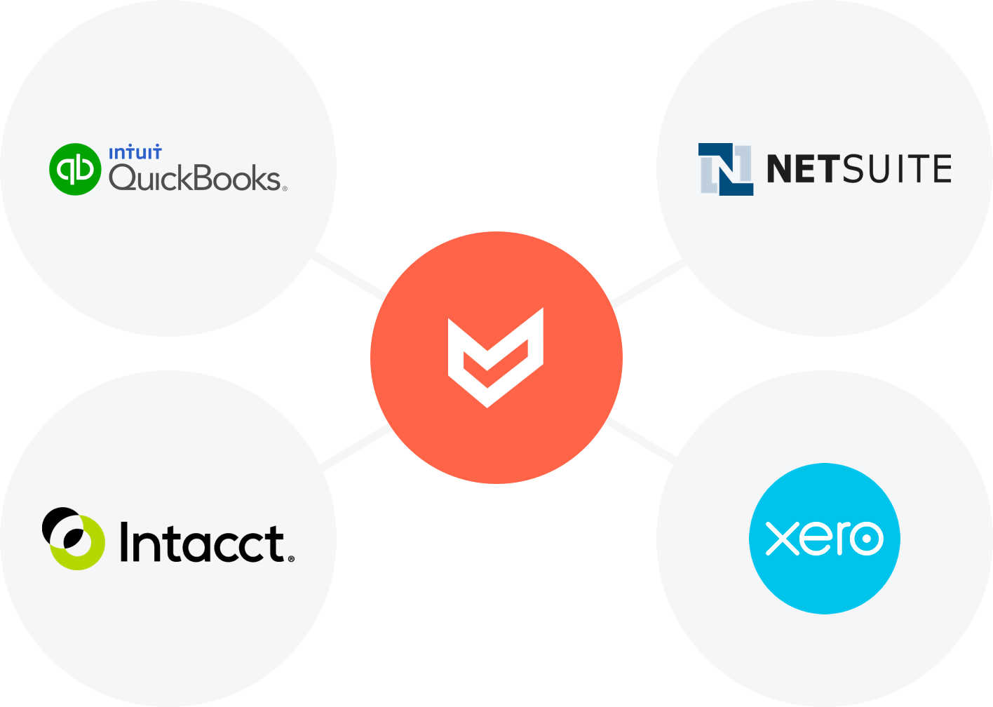 Airbase connected to the the four major general ledgers — Quickbooks, Xero, Intacct, and Netsuite