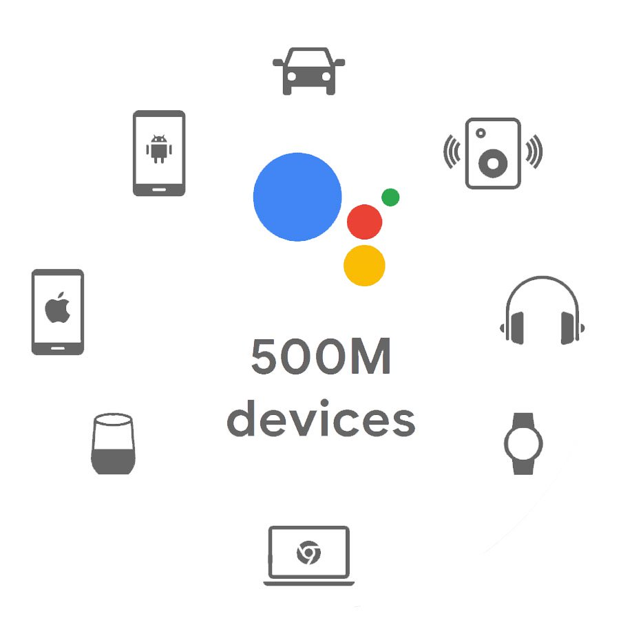 google-shopping-actions-500m-devices