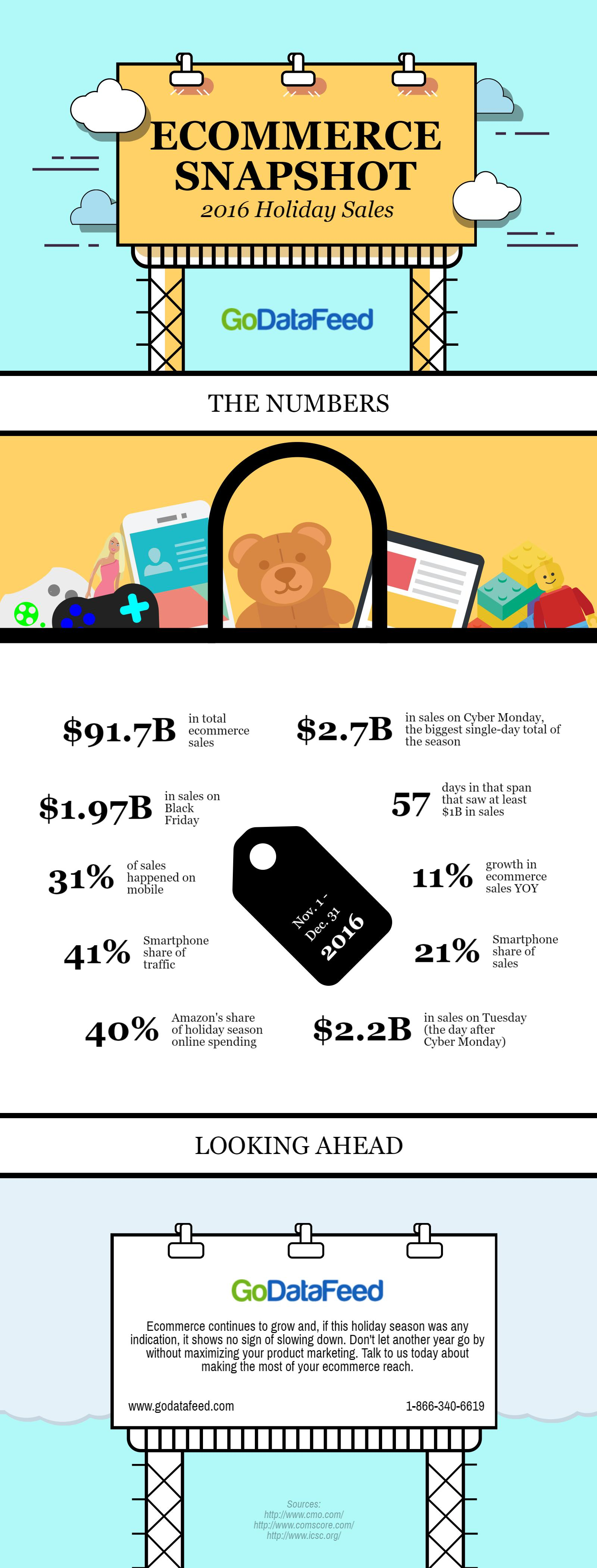 Ecommerce Holiday Sales 2016 - Infographic