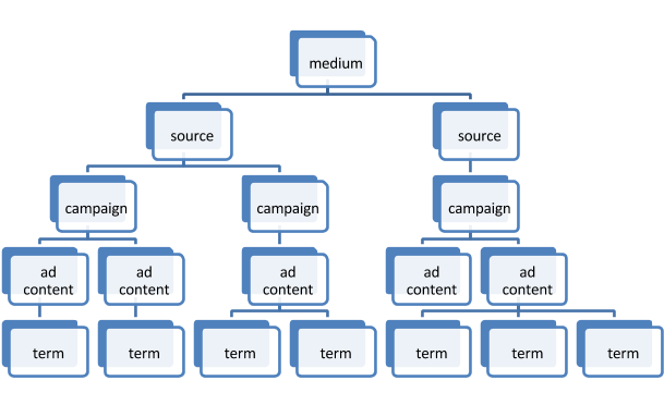 utm tracking for google ads hierarchy