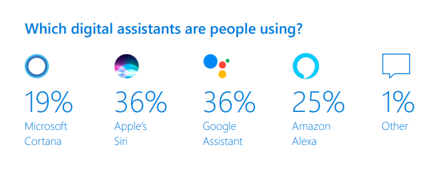 virtual assistants and voice marketing