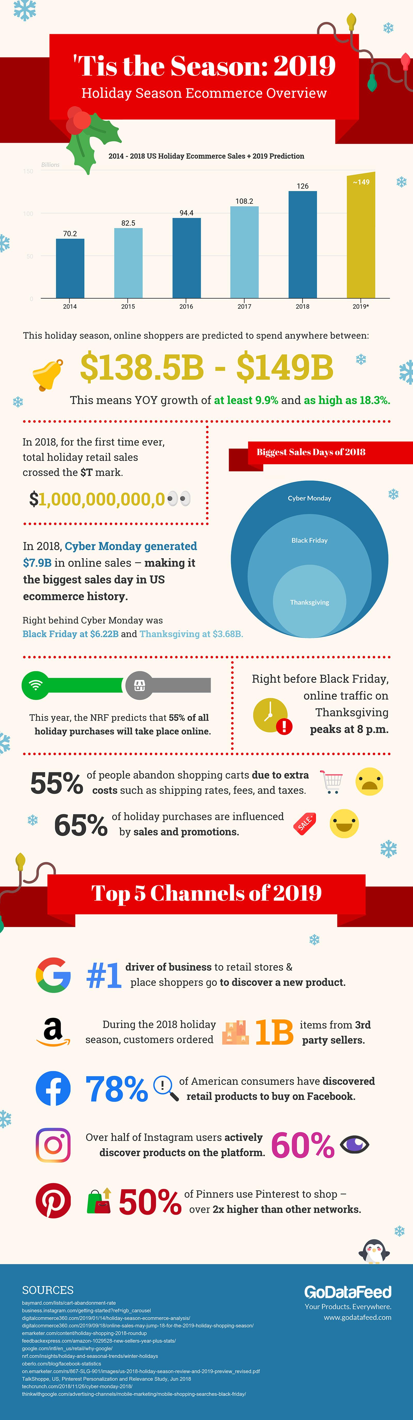 2019 godatafeed ecommerce holiday infographic